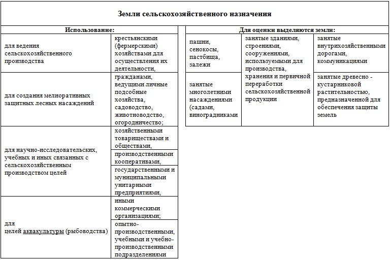 таблица оценка сх земли